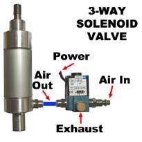 3-Way MAC Solenoid Valves