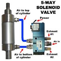 4-Way 5-Ported MAC Solenoid Valves