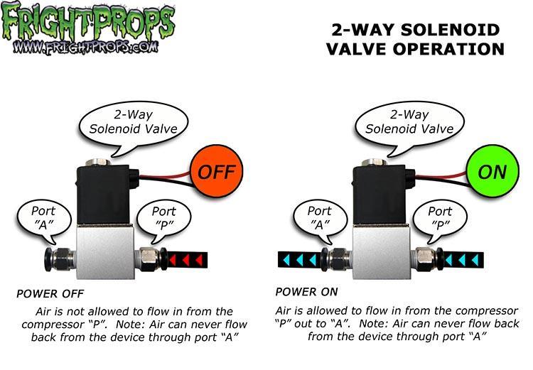 FrightProps | FrightProps Support & Training Center | Hydraulic Solenoid Valve Wiring Diagram |  | FrightProps | FrightProps Support & Training Center